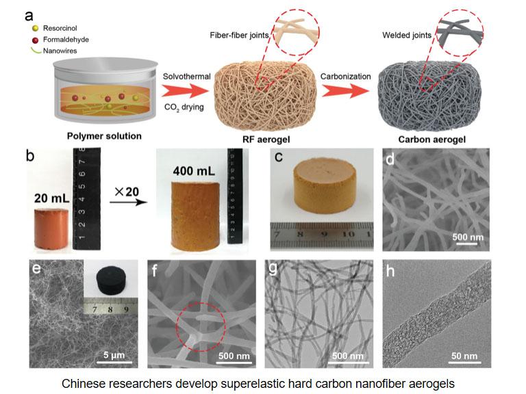 Chinese researchers develop superelastic hard carbon nanofiber aerogels1